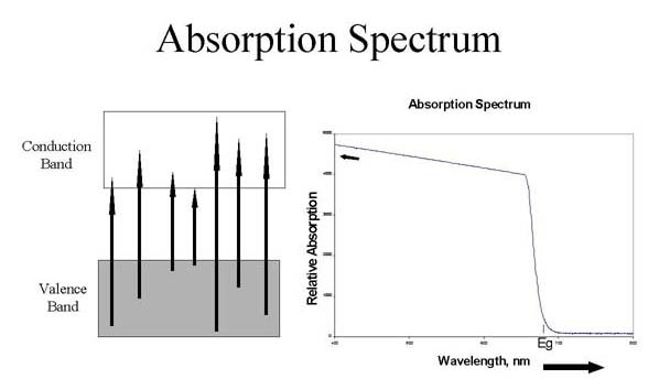 LED Absorption Spectrum Diagram