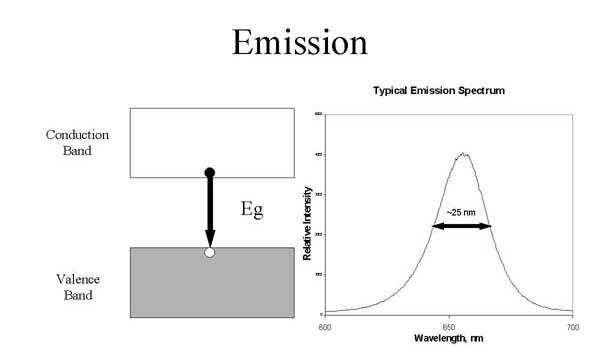 LED Emission Diagram