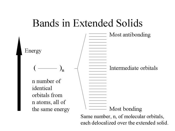 LEDs Bands in Extended Solids Diagram