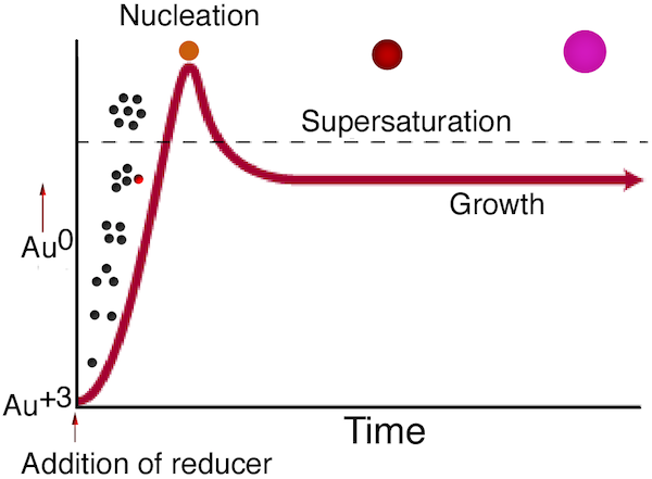 Nucleation Diagram