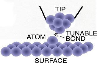 Probe Moving Atom Diagram