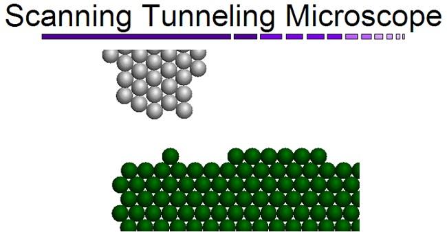 Scanning Tunnel Microscope Diagram