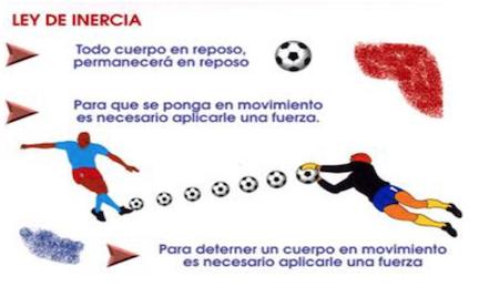 Ley De Inercia